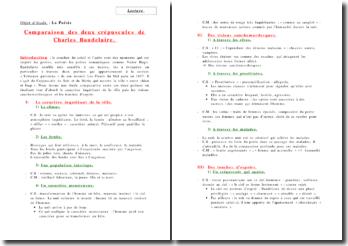 Comparaison des deux crépuscules de Charles Baudelaire