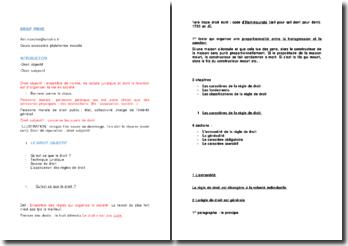 L'application des règles de régime textuel