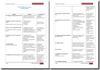 Résumé de la norme ISO 19011-2002