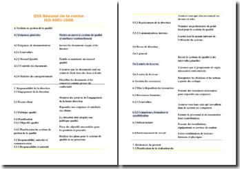 Résumé de la norme ISO 9001-2008