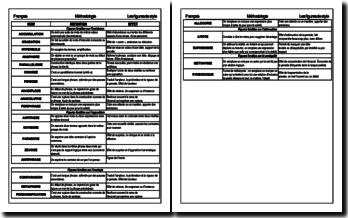 Lexique des styles d'écritures, définitions et effets