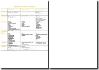 Cancers (Reins, vessie, prostate)