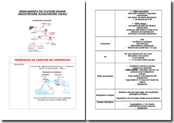 Médicament du système résine angiotensine aldostérone (SRAA)