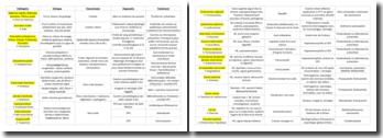 Tableau des pathologies parasitologiques et mycologiques