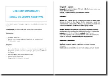 L'adjectif qualificatif : noyau du groupe adjectival