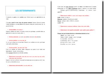 Les déterminants en grammaire française