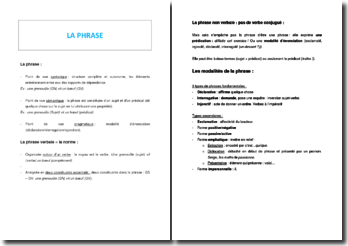 Analyse grammaticale de la phrase (modalités, phrase simple, phrase complexe...)
