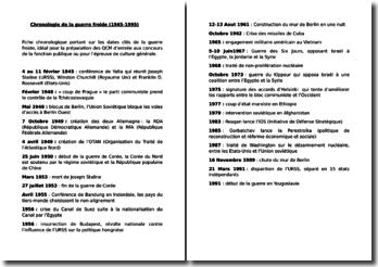 Chronologie de la guerre froide (1945-1995)