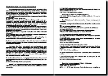 L'application de l'impôt sur le revenu (6 mini cas pratiques)