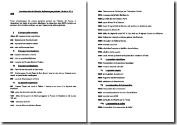 Les dates clés de l'histoire de France par période : de 50 av JC à 1945