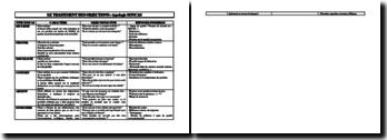 Communication : le traitement des objections avec la typologie SONCAS