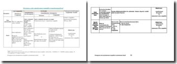 Divergences entre amortissement comptable et amortissement fiscal