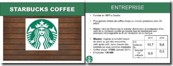 Analyse de la stratégie de Starbucks Coffee