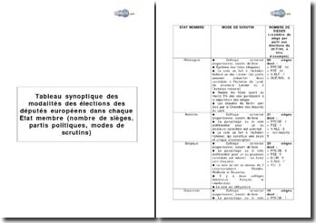 Tableau synoptique des modalités des élections des députés européens dans chaque Etat membre (nombre de sièges, partis politiques, modes de scrutins)