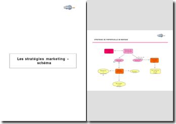 Les stratégies marketing - schéma