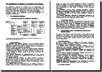 Les institutions sanitaires et sociales de la France