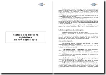 Tableau des élections législatives en RFA depuis 1945