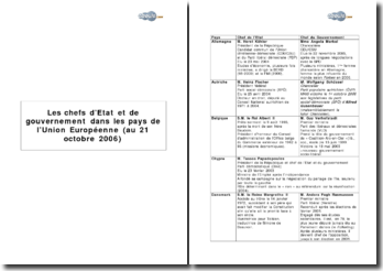 Les chefs d'Etat et de gouvernement dans les pays de l'Union Européenne (21 octobre 2006)