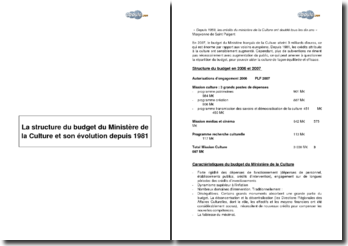 La structure du budget du Ministère de la Culture et son évolution depuis 1981