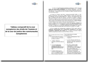 Tableau comparatif de la cour européenne des droits de l'homme et de la cour de justice des communautés européennes