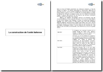 La construction de l'unité italienne