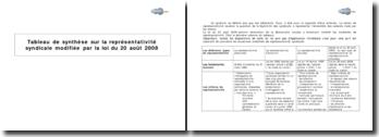 Tableau de synthèse sur la représentativité syndicale modifiée par la loi du 20 août 2008