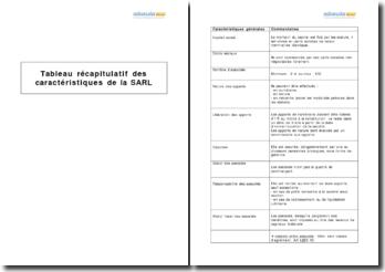 Tableau récapitulatif des caractéristiques de la SARL