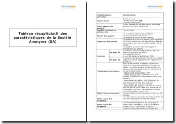 Tableau récapitulatif des caractéristiques de la Société Anonyme (SA)