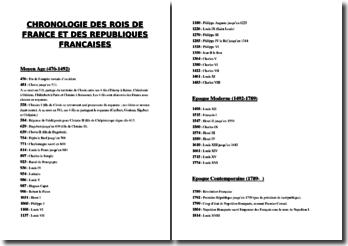 Chronologie des rois français et des républiques