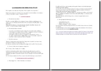 Analyse de la composition des Fables de La Fontaine, Livres 7 à 9