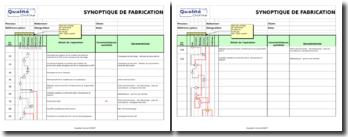 Exemple de diagramme de fabrication