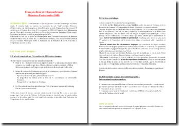 Mémoires d'Outre-tombe (Chateubriand)