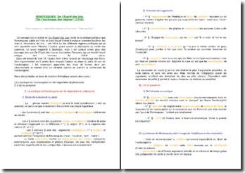 Montesquieu : De l'esclavage des nègres (plan de commentaire composé)