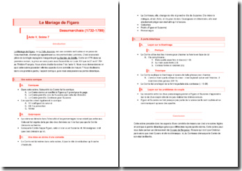 Beaumarchais, Le Mariage de Figaro, Acte 5 Scène 7