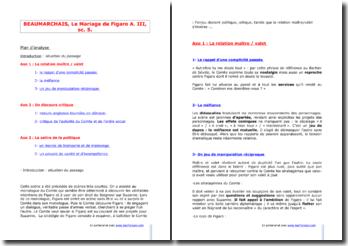Beaumarchais, Le Mariage de Figaro, Acte III scène 5