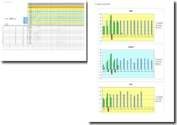 Tableau statistique : planning, rapport capacité de travail/charge de travail