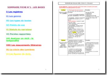 Les bases pour le bac de Français