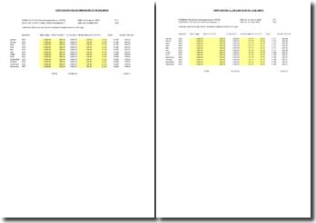 Tableau de calcul de la réduction Fillon 2008-2009