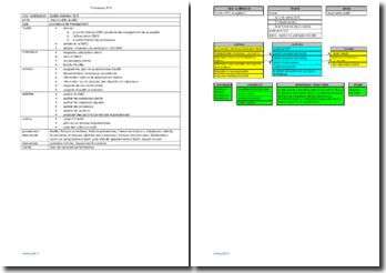 Fiche de processus : audits internes