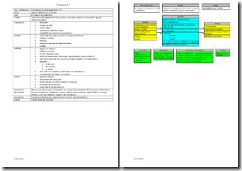 Fiche de processus : conception et développement