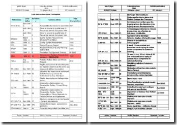 Instruction qualité : liste des normes dans l'entreprise