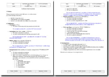 Instruction environnement : codification des documents