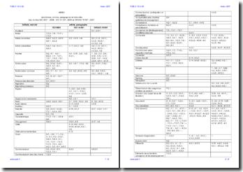 Index des termes, articles, paragraphes et mots clés QSE