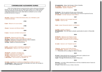 Chronologie relative à Alexandre Dumas