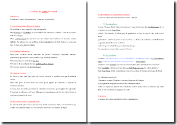 Le schéma des Contes de Perrault