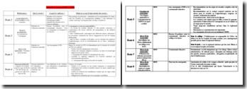 Sécurité et responsabilité en Education Physique et Sportive