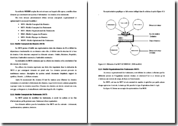 La méthode Merise : MCD, MCT, etc.