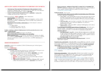 Fiches de Droit : libre prestation de service, groupement européen d'intérêt économique, etc.