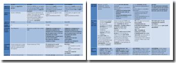 Conditions de formation et fonctionnement de sociétés : SNC, SARL, SA