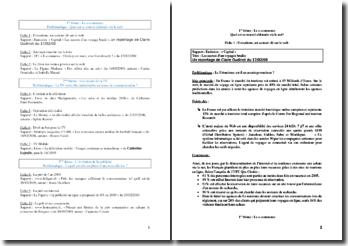 Dossier pour l'épreuve de Conduite Professionnelle (BTS Communication)